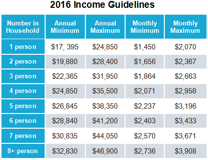 income-guidelines